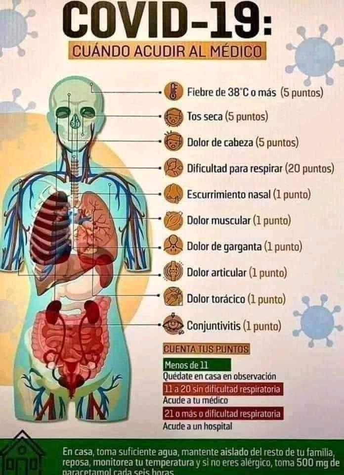 Alertas con los síntomas del coronavirus en tu cuerpo